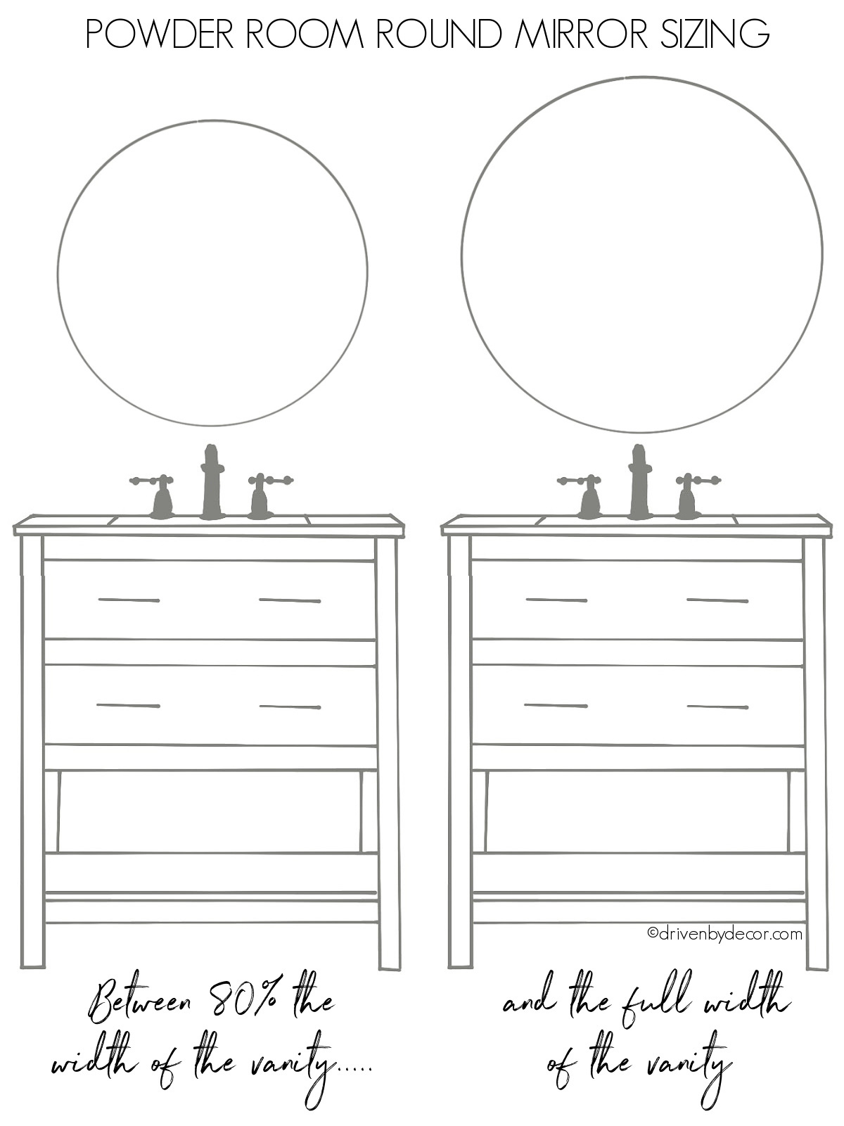 Tips for how big of a round mirror to use over a powder room vanity